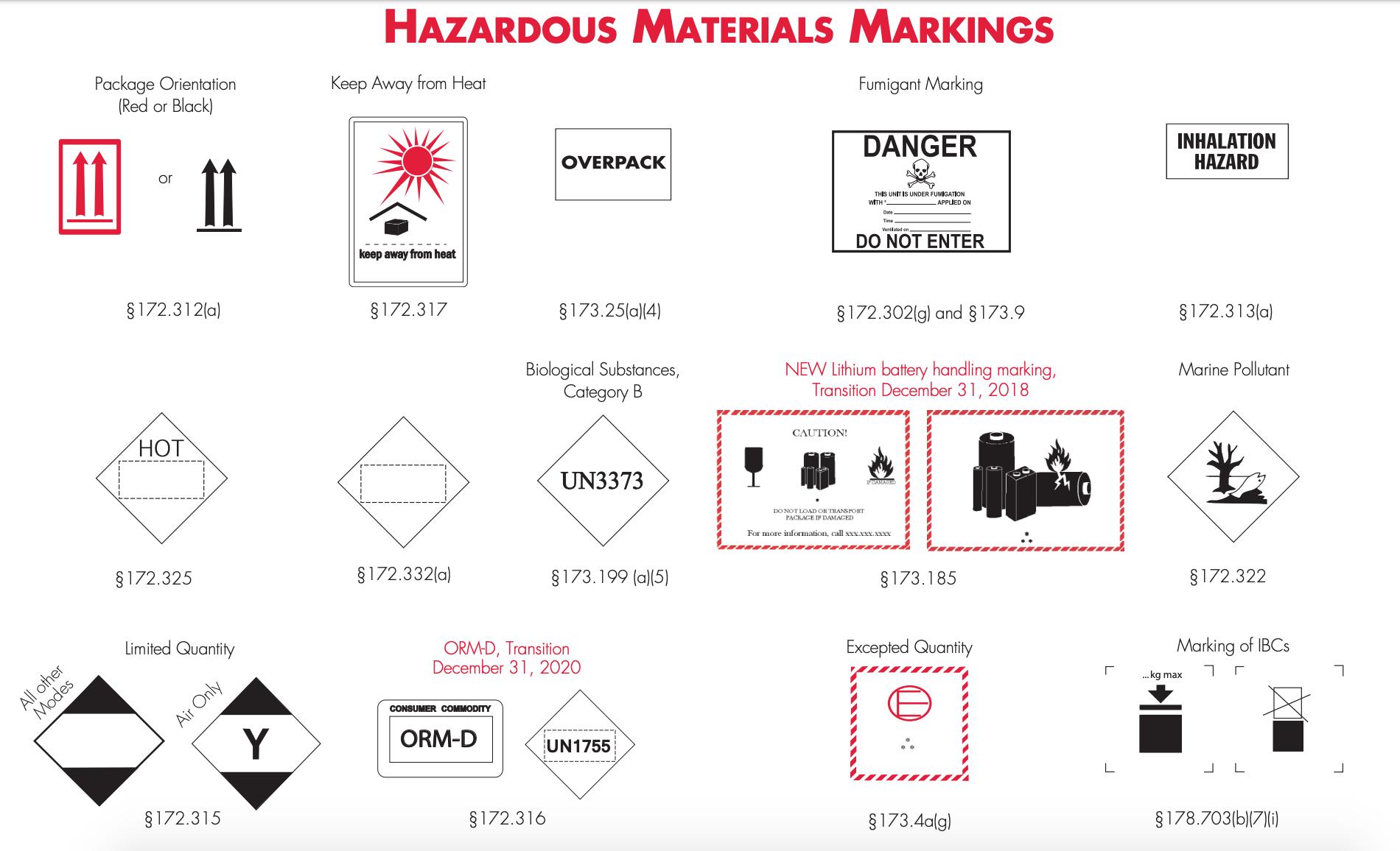 HAZMAT markings